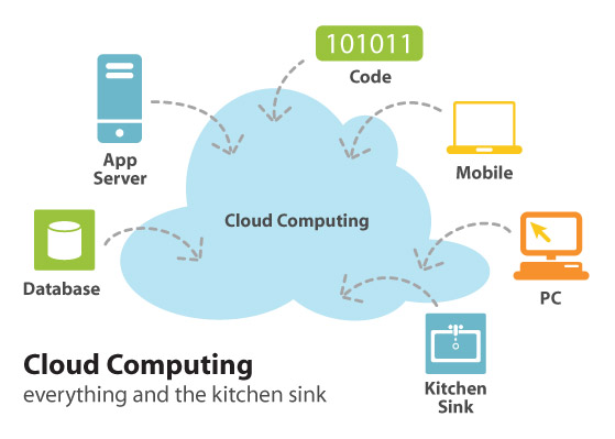 Cloud Computing?